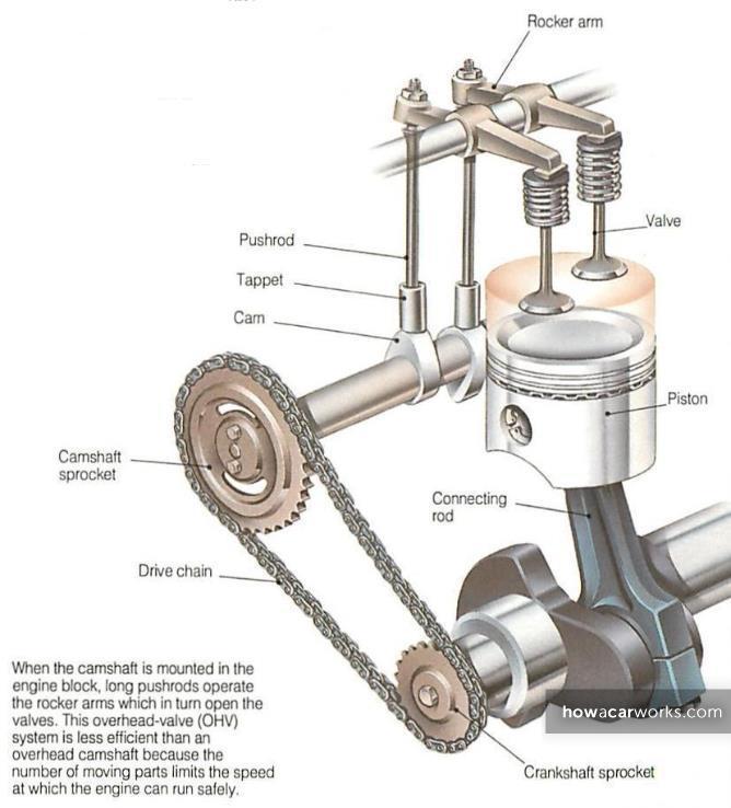 OHV-ENGINE-MODEL-1