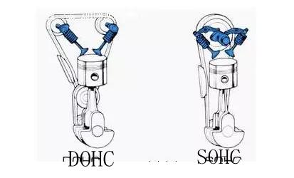 DOHC-SOHC-GRAFIKA-ROZNIC-1