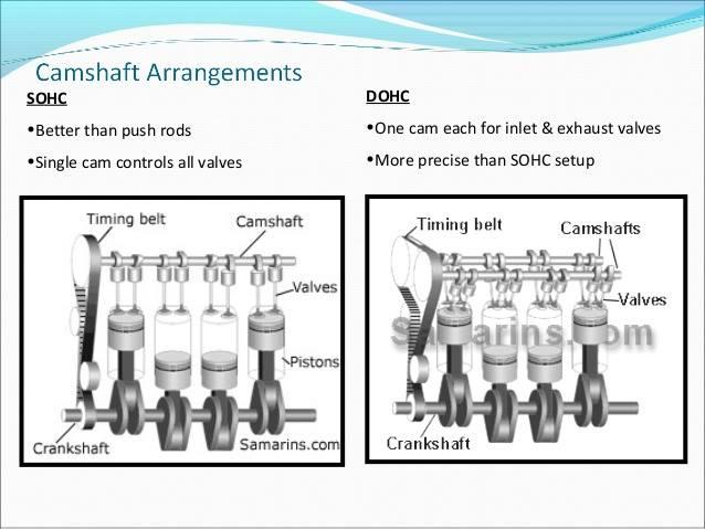 SOHC-VS-DOHC